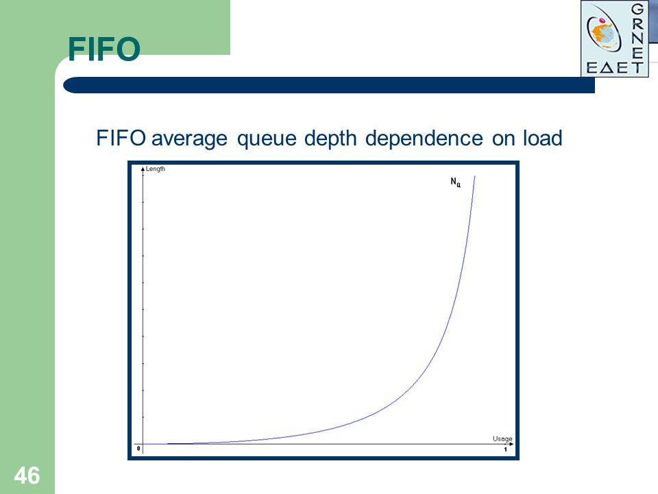 46 FIFO FIFO average queue depth dependence on load