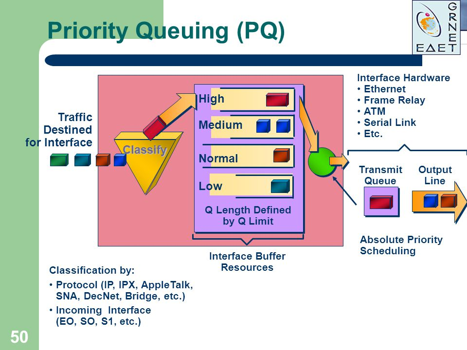 50 Priority Queuing (PQ) Traffic Destined for Interface Classification by: Protocol (IP, IPX, AppleTalk, SNA, DecNet, Bridge, etc.) Incoming Interface