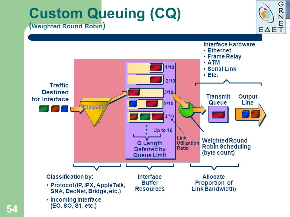 54 Custom Queuing (CQ) ( Weighted Round Robin ) Traffic Destined for Interface Interface Buffer Resources Q Length Deferred by Queue Limit Up to 16 3/