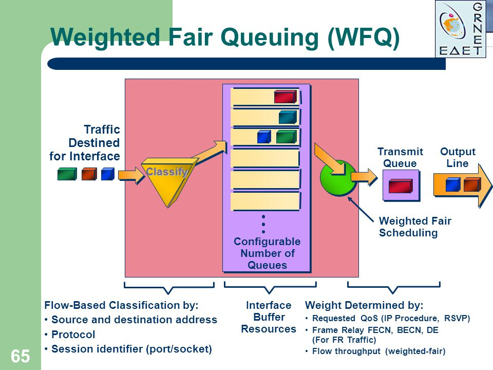 65 Weighted Fair Queuing (WFQ) Traffic Destined for Interface Interface Buffer Resources Configurable Number of Queues Flow-Based Classification by: S