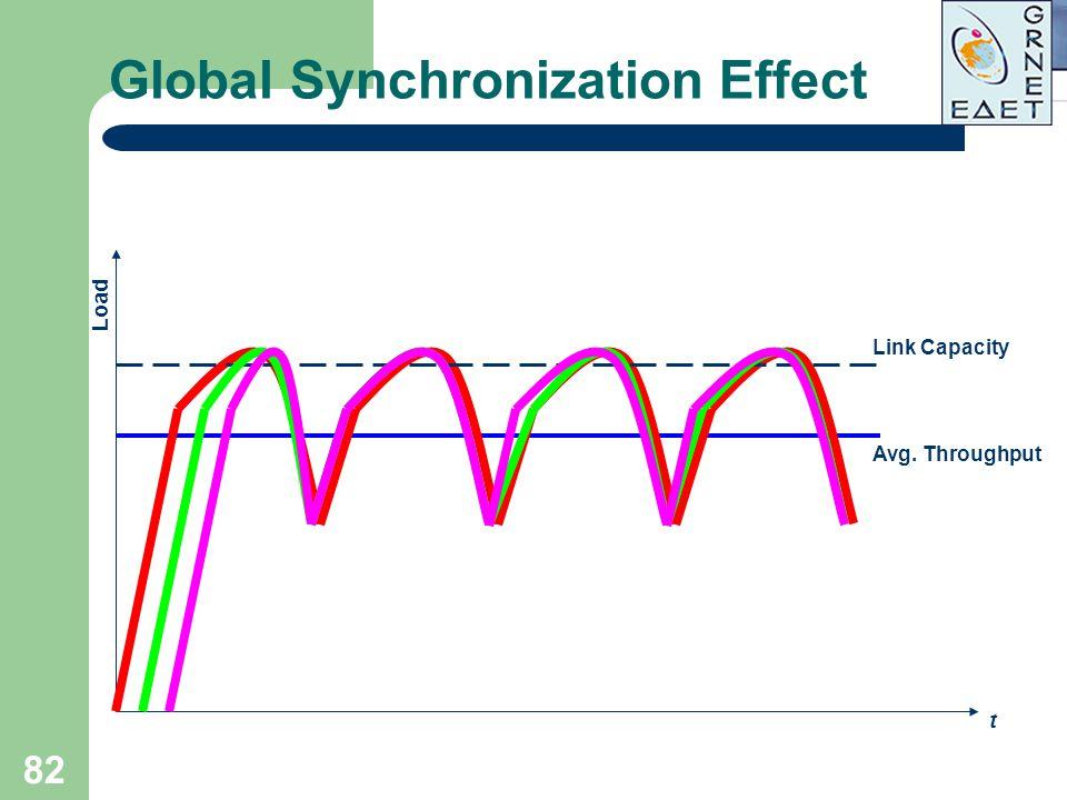 82 Global Synchronization Effect Load t Link Capacity Avg. Throughput
