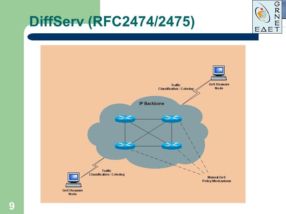9 DiffServ (RFC2474/2475)