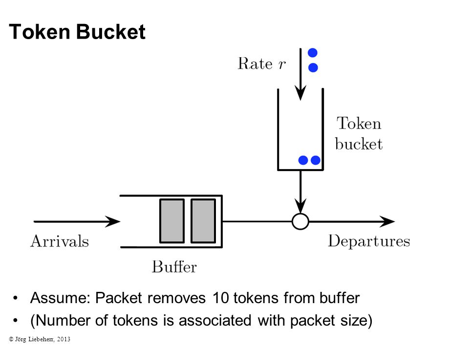 Token Bucket © Jörg Liebeherr, 2013 Assume: Packet removes 10 tokens from buffer (Number of tokens is associated with packet size)