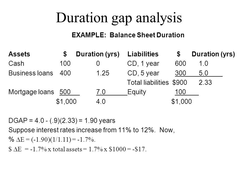 Duration gap analysis EXAMPLE: Balance Sheet Duration Assets $ Duration (yrs)Liabilities $ Duration (yrs) Cash 100 0 CD, 1 year6001.0 Business loans 4