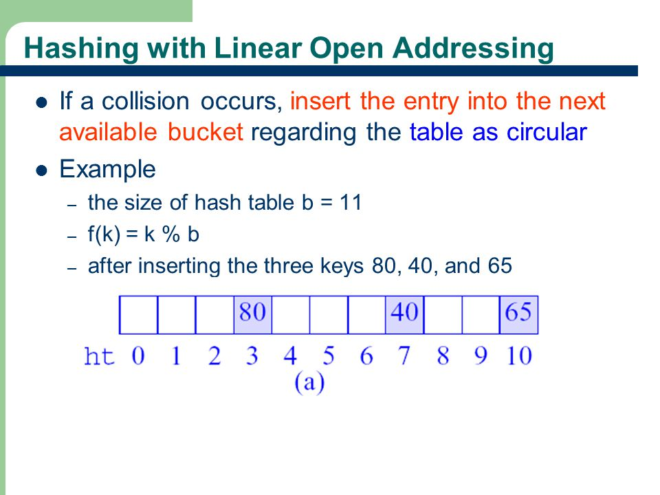 25 Hashing with Linear Open Addressing If a collision occurs, insert the entry into the next available bucket regarding the table as circular Example