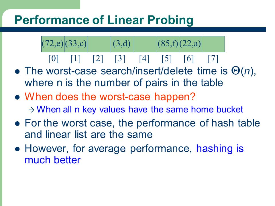 29 Performance of Linear Probing The worst-case search/insert/delete time is  (n), where n is the number of pairs in the table When does the worst-ca