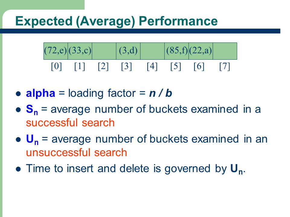 30 Expected (Average) Performance alpha = loading factor = n / b S n = average number of buckets examined in a successful search U n = average number