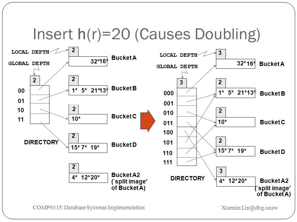 Insert h(r)=20 (Causes Doubling) 20* 00 01 10 11 2 2 2 2 LOCAL DEPTH 2 2 DIRECTORY GLOBAL DEPTH Bucket A Bucket B Bucket C Bucket D Bucket A2 (`split image of Bucket A) 1* 5*21*13* 32* 16* 10* 15*7*19* 4*12* 19* 2 2 2 000 001 010 011 100 101 110 111 3 3 3 DIRECTORY Bucket A Bucket B Bucket C Bucket D Bucket A2 (`split image of Bucket A) 32* 1*5*21*13* 16* 10* 15* 7* 4* 20* 12* LOCAL DEPTH GLOBAL DEPTH Xuemin Lin@dbg.unsw COMP9315: Database Systems Implementation