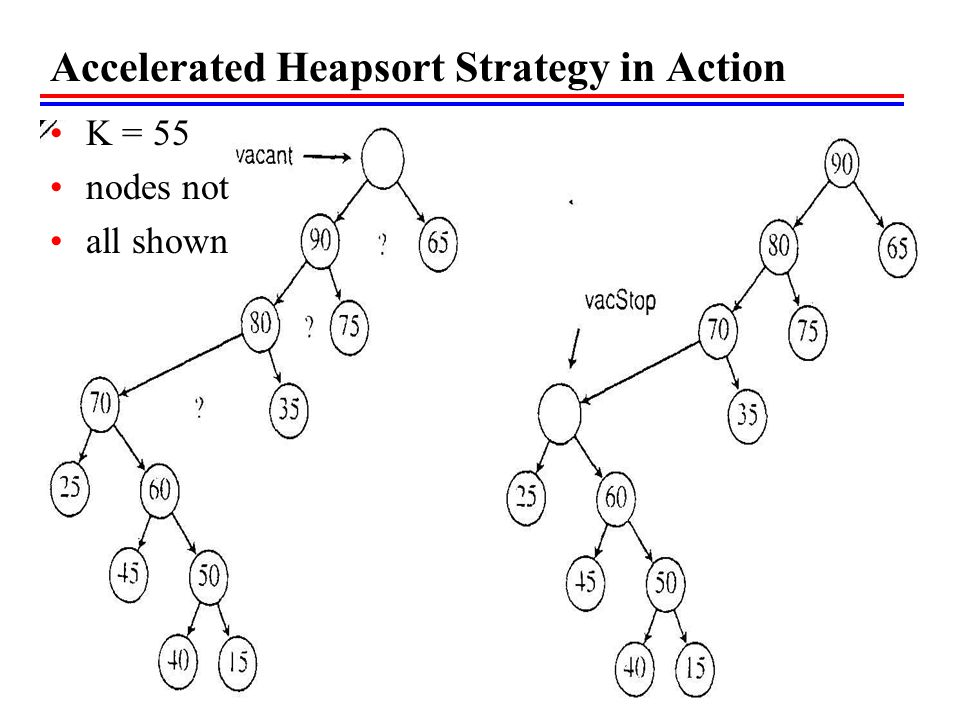 Accelerated Heapsort Strategy in Action K = 55 nodes not all shown