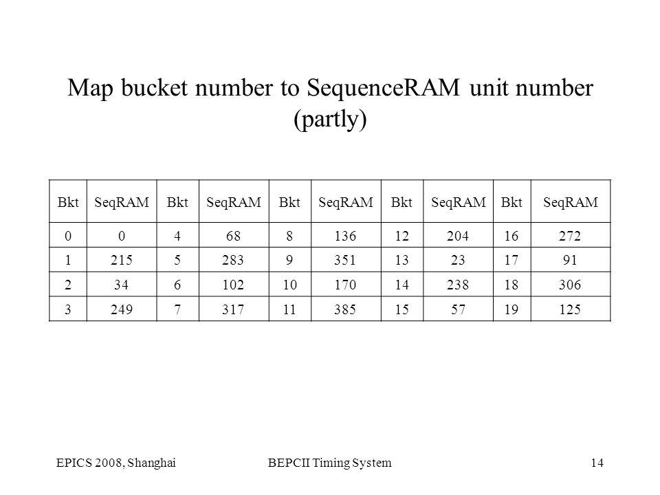 EPICS 2008, ShanghaiBEPCII Timing System14 Map bucket number to SequenceRAM unit number (partly) BktSeqRAMBktSeqRAMBktSeqRAMBktSeqRAMBktSeqRAM 0046881