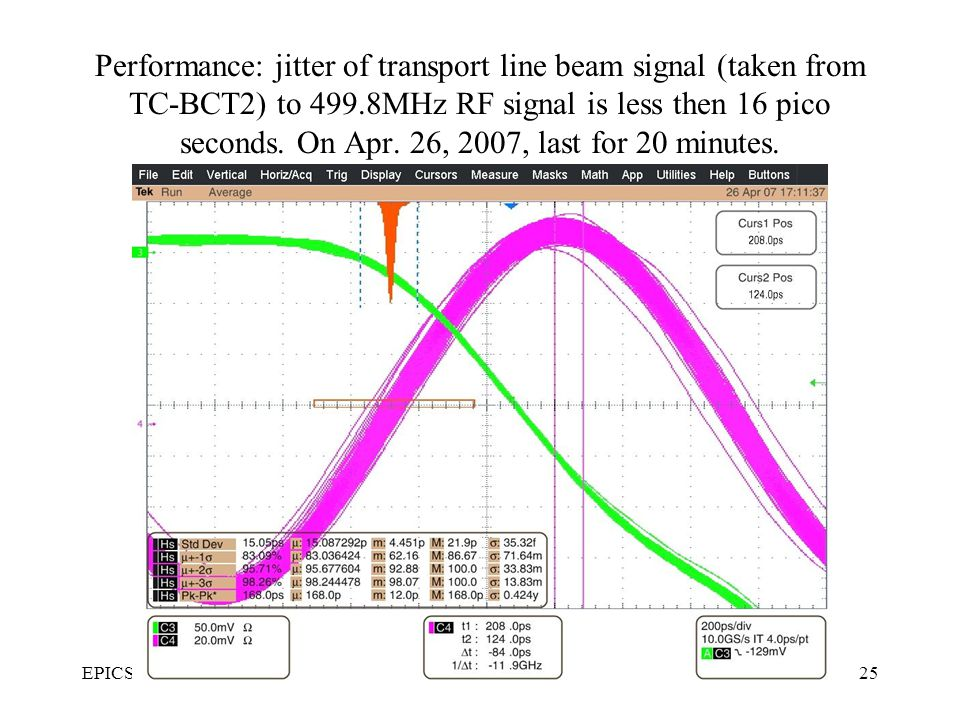 EPICS 2008, ShanghaiBEPCII Timing System25 Performance: jitter of transport line beam signal (taken from TC-BCT2) to 499.8MHz RF signal is less then 16 pico seconds.