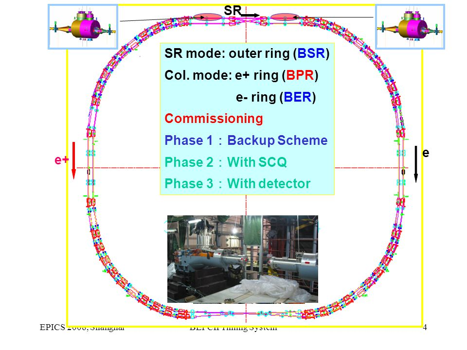 EPICS 2008, ShanghaiBEPCII Timing System4 SR mode: outer ring (BSR) Col. mode: e+ ring (BPR) e- ring (BER) Commissioning Phase 1 : Backup Scheme Phase