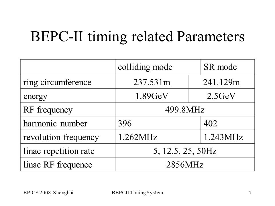 EPICS 2008, ShanghaiBEPCII Timing System7 BEPC-II timing related Parameters colliding modeSR mode ring circumference237.531m241.129m energy1.89GeV2.5GeV RF frequency499.8MHz harmonic number396402 revolution frequency1.262MHz1.243MHz linac repetition rate5, 12.5, 25, 50Hz linac RF frequence2856MHz