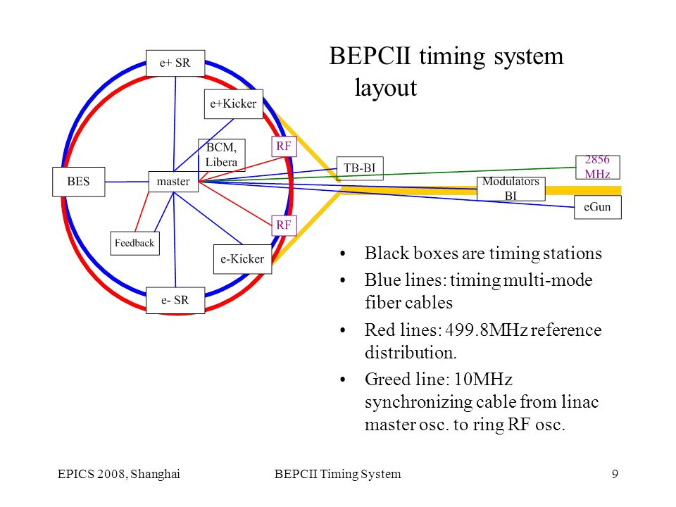 EPICS 2008, ShanghaiBEPCII Timing System9 Black boxes are timing stations Blue lines: timing multi-mode fiber cables Red lines: 499.8MHz reference distribution.