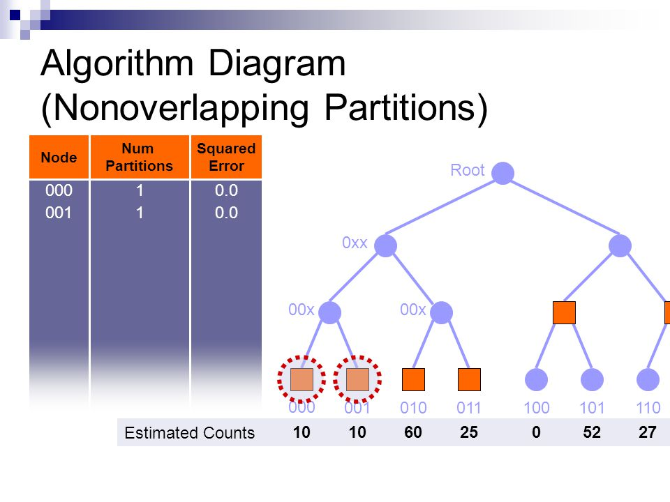 Algorithm Diagram (Nonoverlapping Partitions) Node Num Partitions Squared Error 000 100011010001111110101 00x 0xx Root 00x 00010.0 00110.0 Estimated Counts 10 602505227