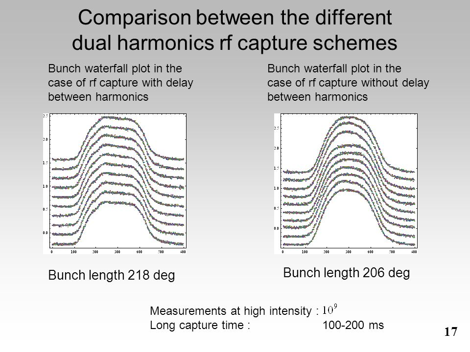 17 Comparison between the different dual harmonics rf capture schemes Bunch length 218 deg Bunch waterfall plot in the case of rf capture with delay between harmonics Bunch length 206 deg Bunch waterfall plot in the case of rf capture without delay between harmonics Measurements at high intensity : Long capture time : 100-200 ms