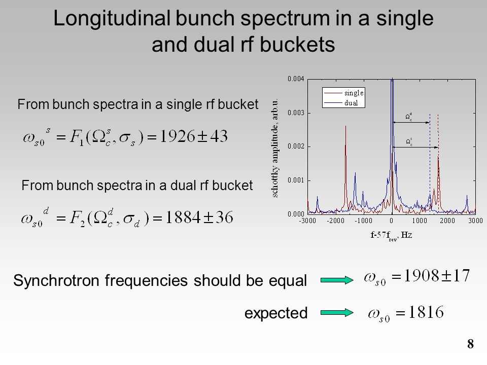 8 Longitudinal bunch spectrum in a single and dual rf buckets From bunch spectra in a single rf bucket From bunch spectra in a dual rf bucket Synchrotron frequencies should be equal expected