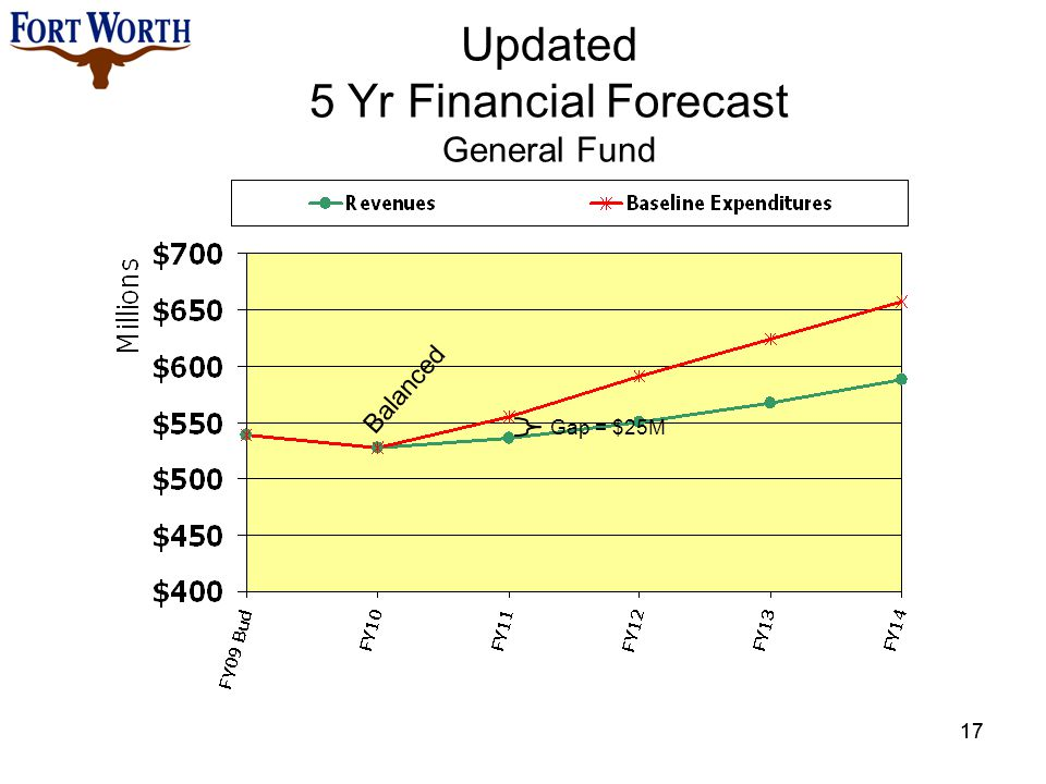 Updated 5 Yr Financial Forecast General Fund 17 Gap = $25M Balanced