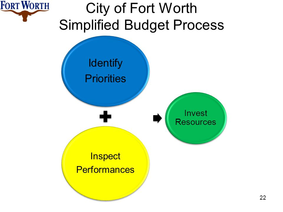City of Fort Worth Simplified Budget Process Identify Priorities Inspect Performances Invest Resources 22