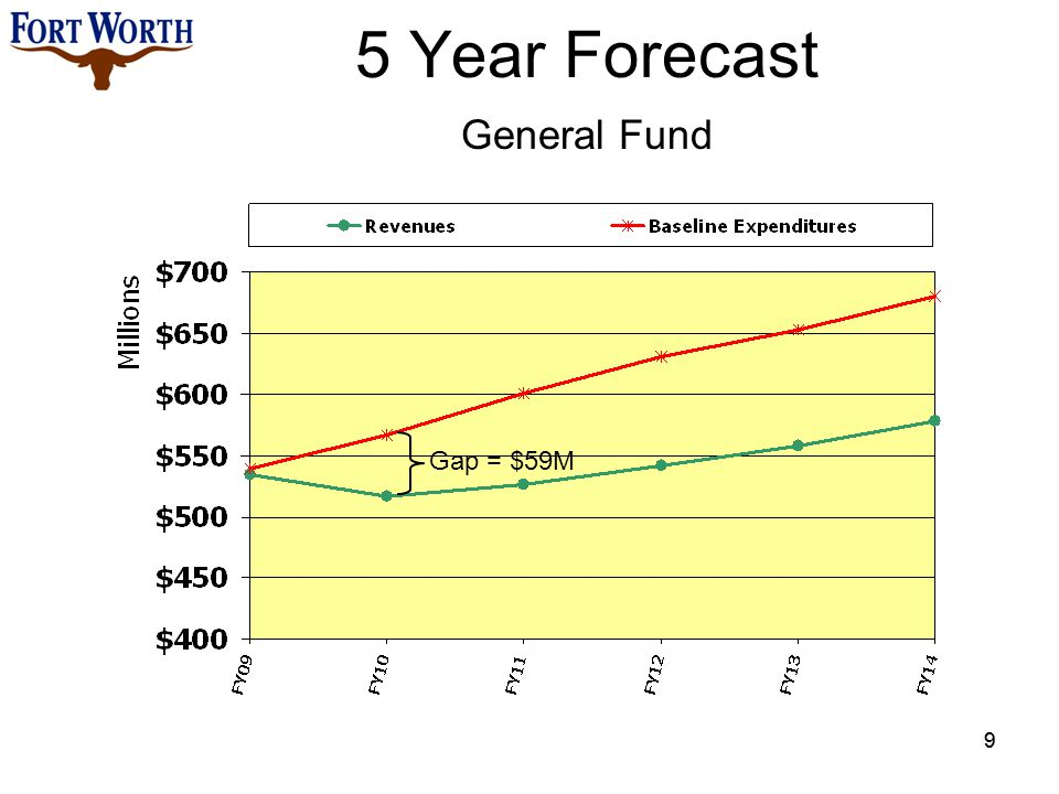 5 Year Forecast General Fund 9 Gap = $59M 9