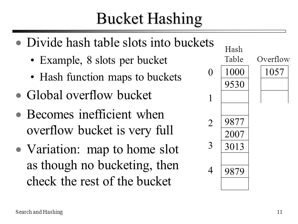 Search and Hashing11 Bucket Hashing  Divide hash table slots into buckets Example, 8 slots per bucket Hash function maps to buckets  Global overflow