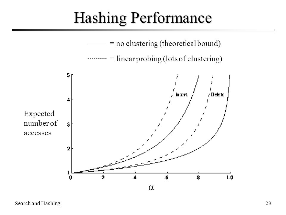 Search and Hashing29 Hashing Performance  Expected number of accesses = no clustering (theoretical bound) = linear probing (lots of clustering)