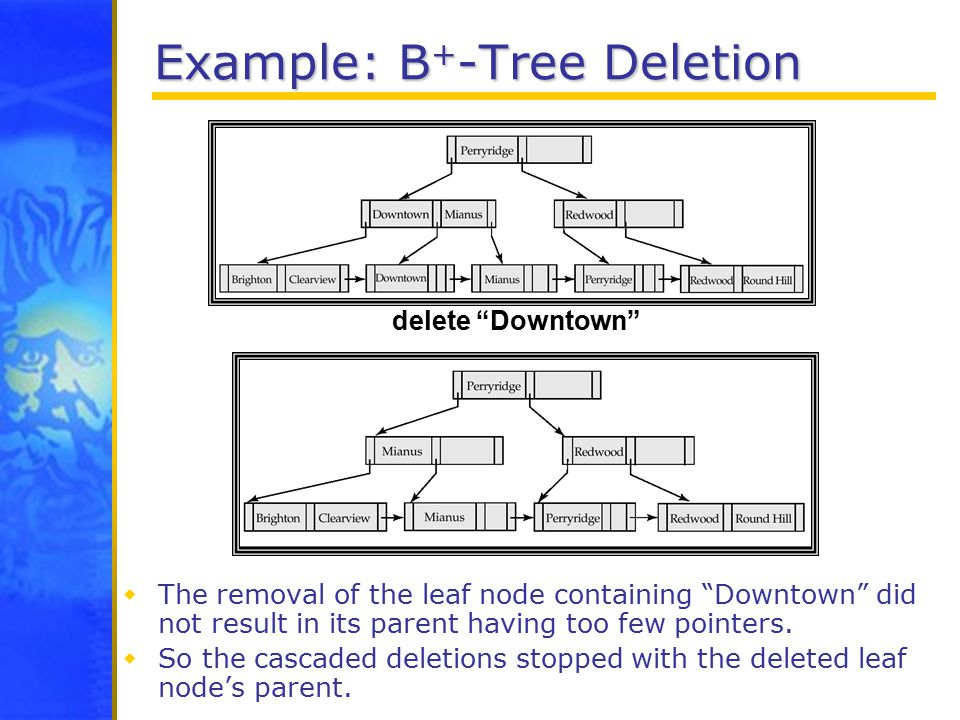 Example: B + -Tree Deletion  The removal of the leaf node containing Downtown did not result in its parent having too few pointers.