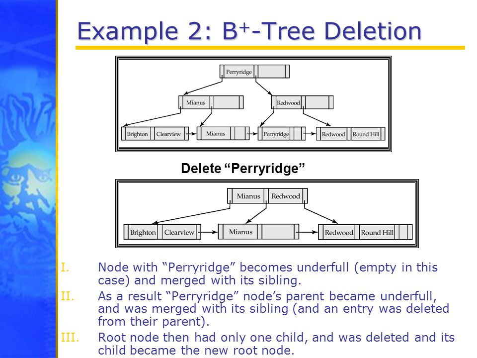 Example 2: B + -Tree Deletion I.Node with Perryridge becomes underfull (empty in this case) and merged with its sibling.