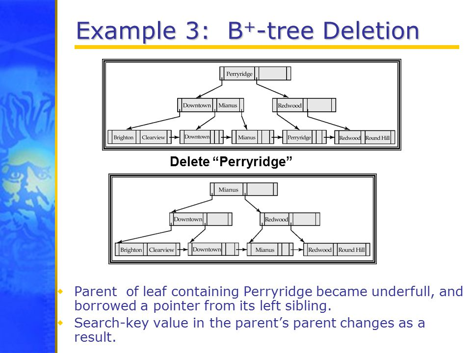 Example 3: B + -tree Deletion  Parent of leaf containing Perryridge became underfull, and borrowed a pointer from its left sibling.