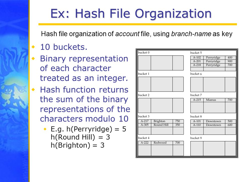 Ex: Hash File Organization  10 buckets.  Binary representation of each character treated as an integer.  Hash function returns the sum of the binar