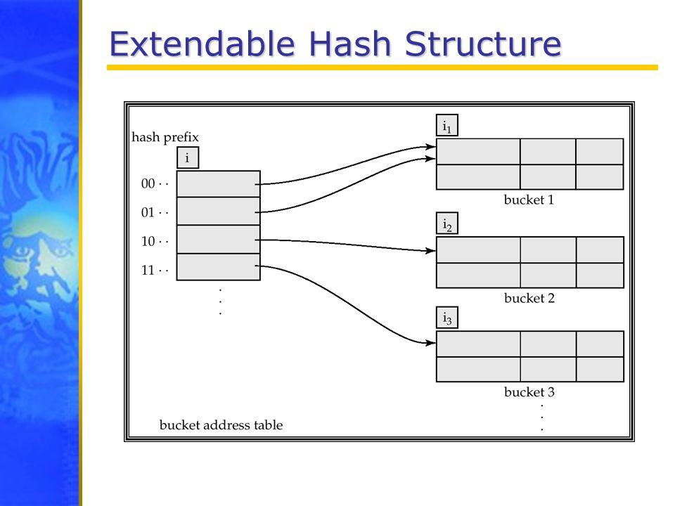 Extendable Hash Structure