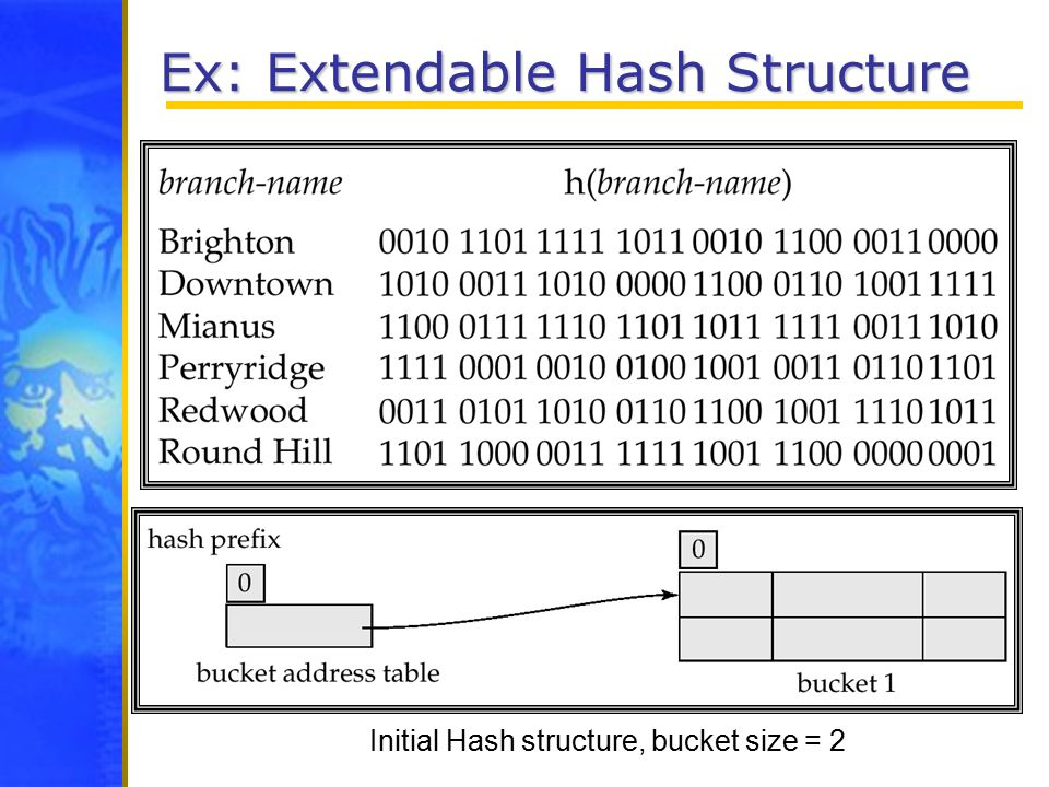 Ex: Extendable Hash Structure Initial Hash structure, bucket size = 2
