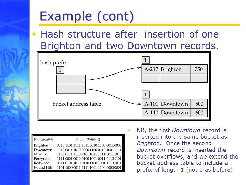 Example (cont)  Hash structure after insertion of one Brighton and two Downtown records.