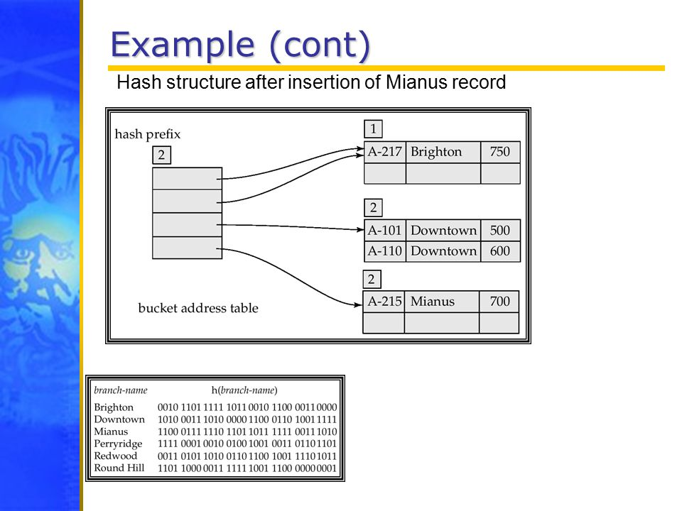 Example (cont) Hash structure after insertion of Mianus record