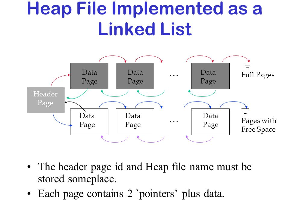 Heap File Implemented as a Linked List The header page id and Heap file name must be stored someplace. Each page contains 2 `pointers' plus data. Head