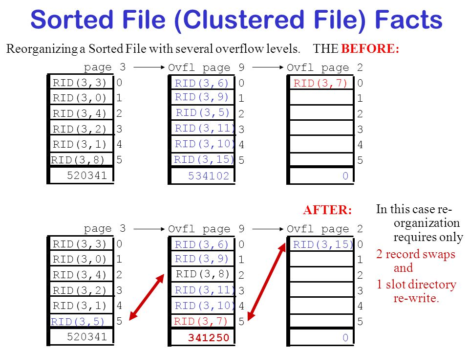 Sorted File (Clustered File) Facts Reorganizing a Sorted File with several overflow levels. THE BEFORE: Ovfl page 2 0 1 2 3 4 5 page 3 RID(3,3) 0 RID(
