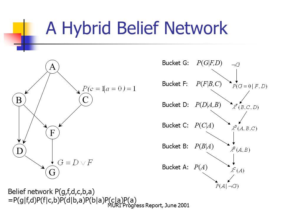 MURI Progress Report, June 2001 A Hybrid Belief Network D G A B C F Belief network P(g,f,d,c,b,a) =P(g|f,d)P(f|c,b)P(d|b,a)P(b|a)P(c|a)P(a) Bucket G: