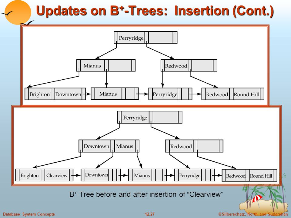 ©Silberschatz, Korth and Sudarshan12.27Database System Concepts Updates on B + -Trees: Insertion (Cont.) B + -Tree before and after insertion of Clearview