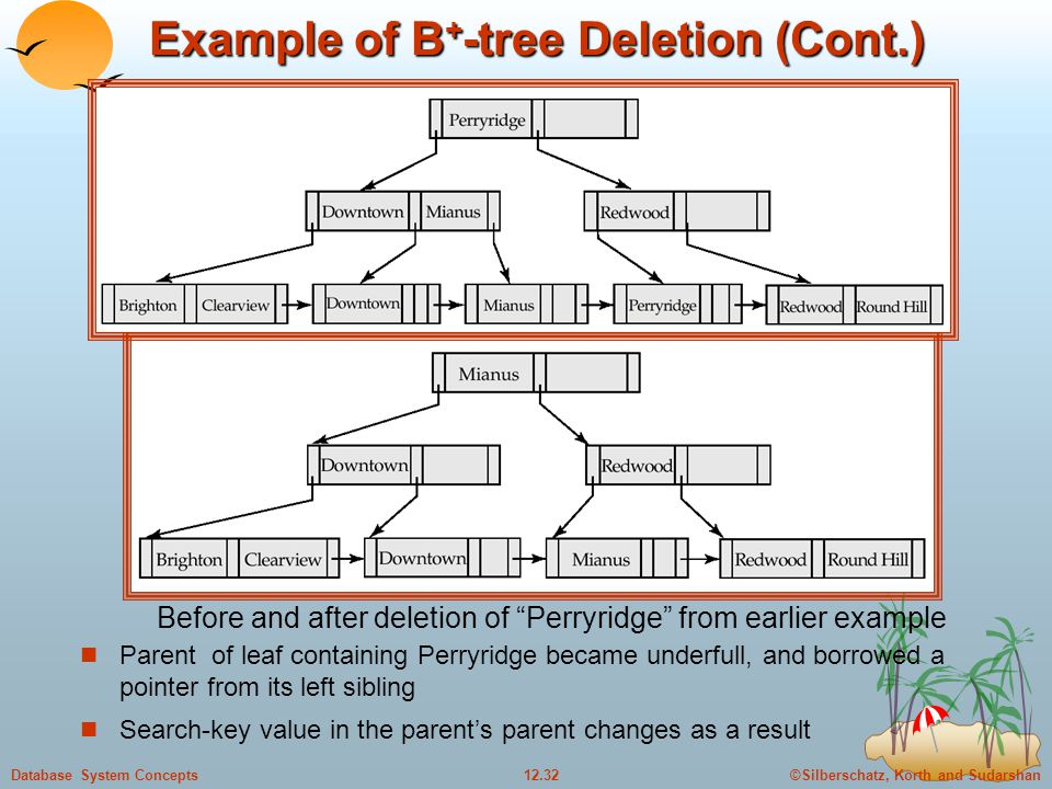 ©Silberschatz, Korth and Sudarshan12.32Database System Concepts Example of B + -tree Deletion (Cont.) Parent of leaf containing Perryridge became underfull, and borrowed a pointer from its left sibling Search-key value in the parent's parent changes as a result Before and after deletion of Perryridge from earlier example