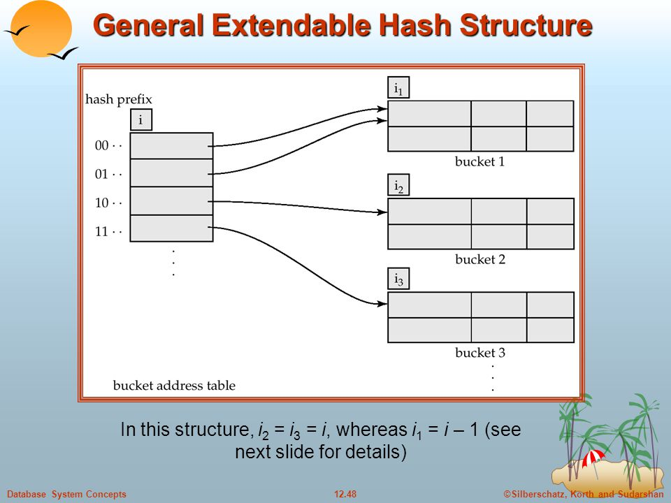 ©Silberschatz, Korth and Sudarshan12.48Database System Concepts General Extendable Hash Structure In this structure, i 2 = i 3 = i, whereas i 1 = i – 1 (see next slide for details)