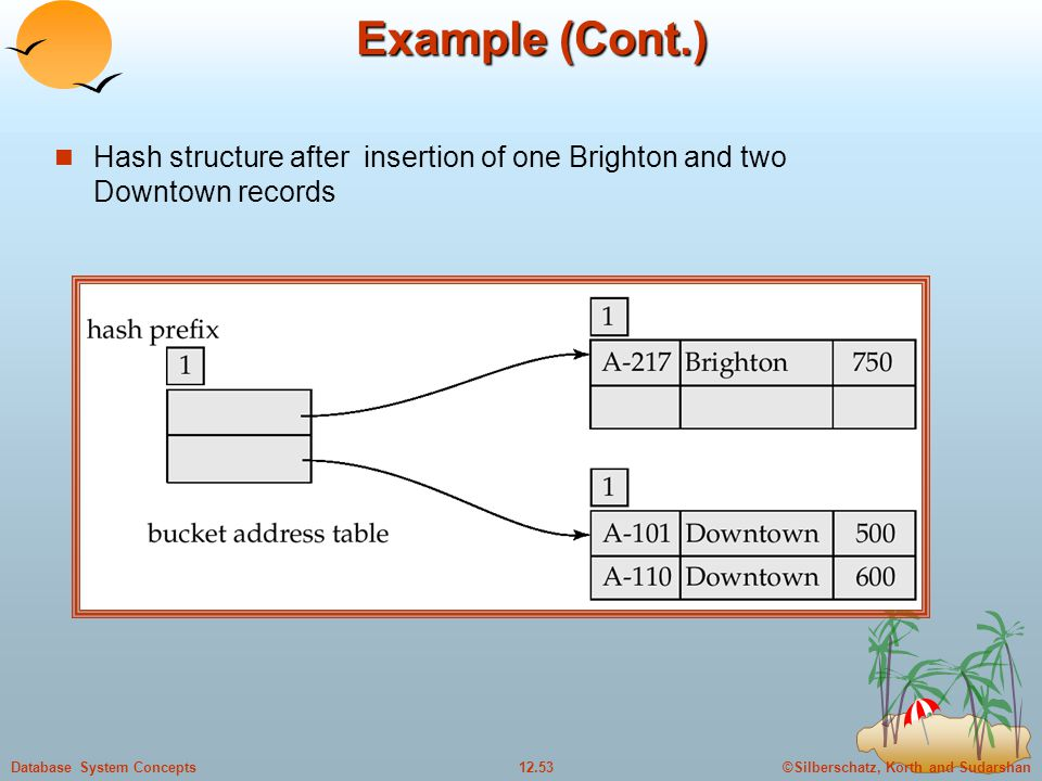 ©Silberschatz, Korth and Sudarshan12.53Database System Concepts Example (Cont.) Hash structure after insertion of one Brighton and two Downtown records
