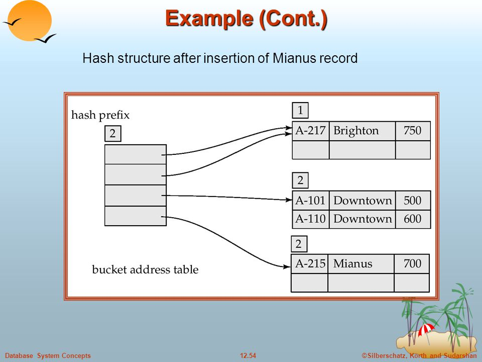 ©Silberschatz, Korth and Sudarshan12.54Database System Concepts Example (Cont.) Hash structure after insertion of Mianus record