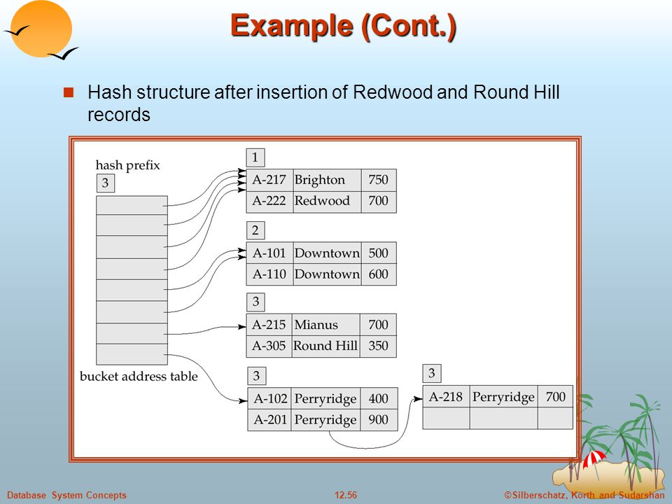 ©Silberschatz, Korth and Sudarshan12.56Database System Concepts Example (Cont.) Hash structure after insertion of Redwood and Round Hill records