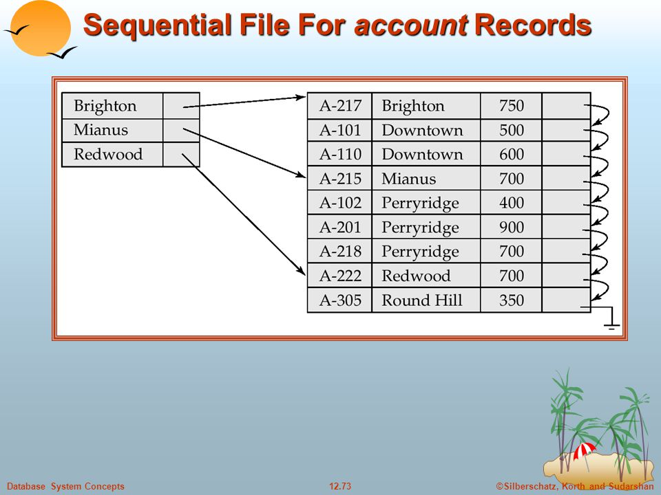 ©Silberschatz, Korth and Sudarshan12.73Database System Concepts Sequential File For account Records