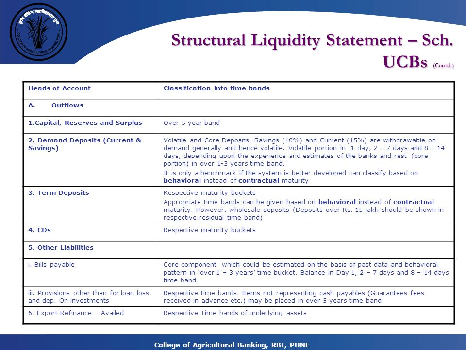 College of Agricultural Banking, RBI, PUNE Structural Liquidity Statement – Sch.