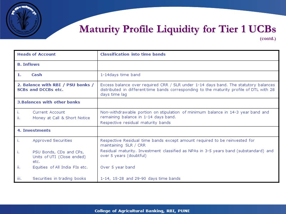 College of Agricultural Banking, RBI, PUNE Maturity Profile Liquidity for Tier 1 UCBs (contd.) Heads of AccountClassification into time bands B.