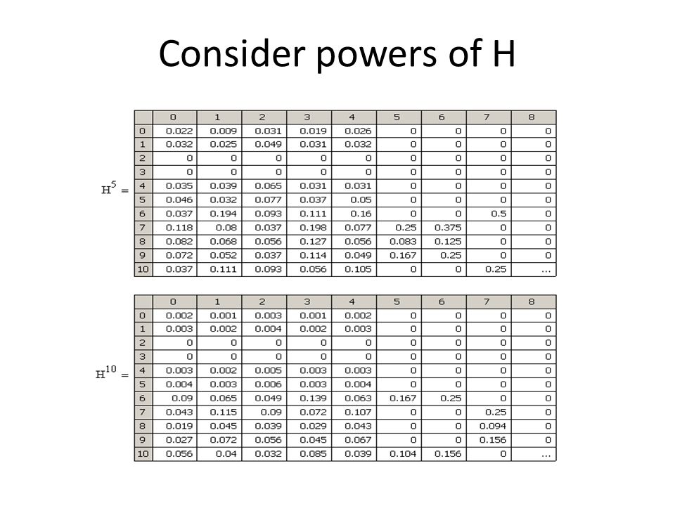 Consider powers of H