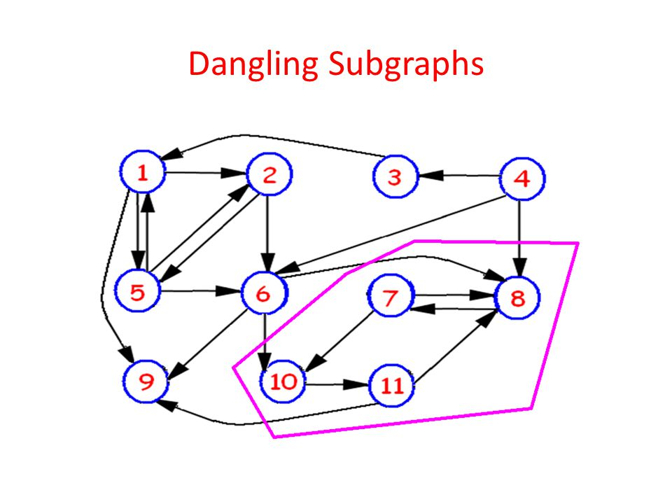 Dangling Subgraphs