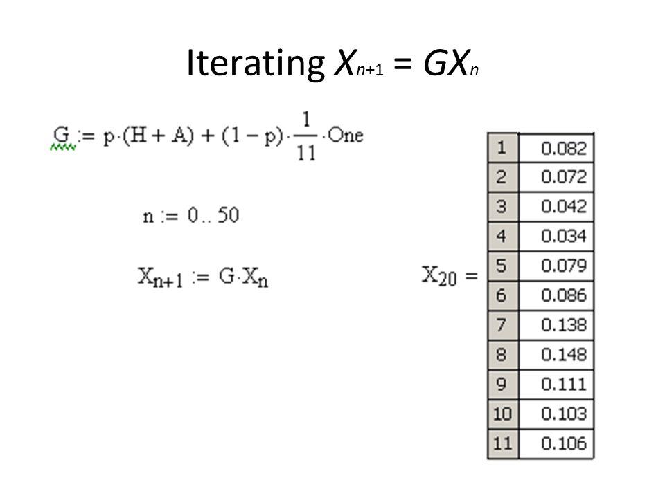 Iterating X n+1 = GX n