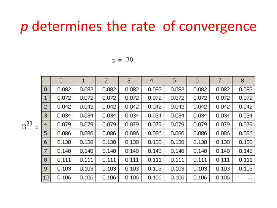 p determines the rate of convergence